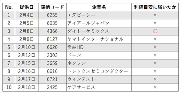 株-エバンジェリストの検証結果