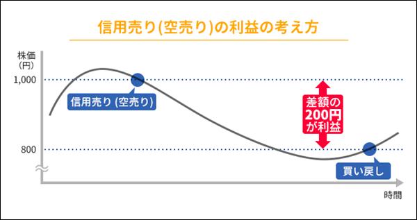 空売りのグラフ