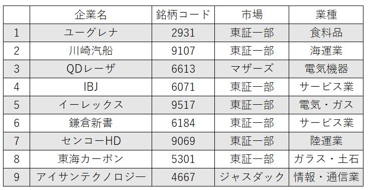 日本投資機構の銘柄一覧