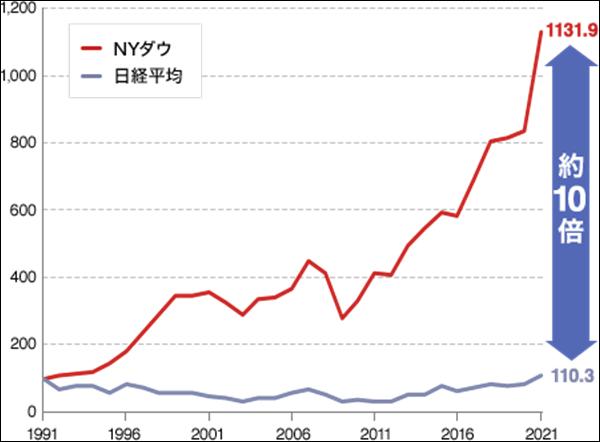 日経平均とNYダウの比較